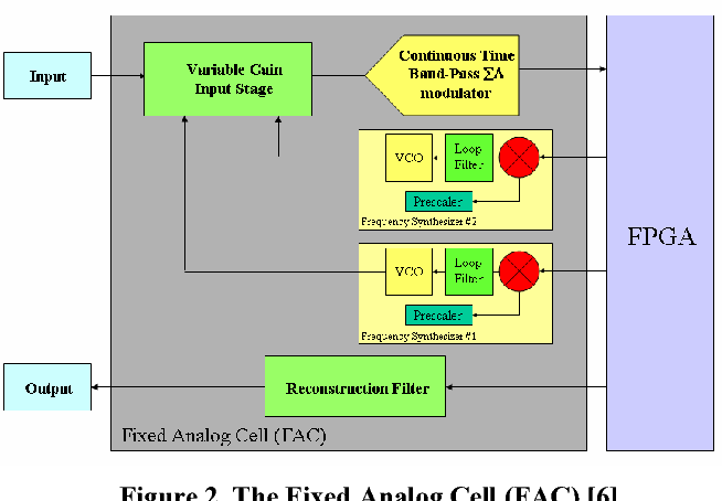 A wide band CMOS differential voltage-controlled ring