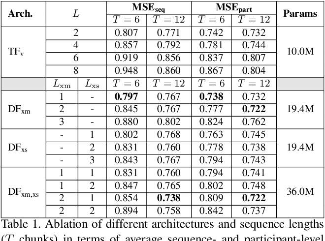 Figure 1 for Dyadformer: A Multi-modal Transformer for Long-Range Modeling of Dyadic Interactions