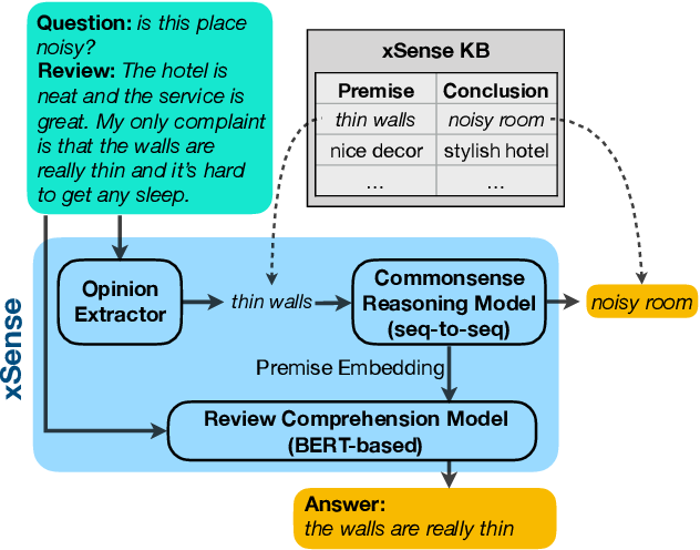Figure 2 for Enhancing Review Comprehension with Domain-Specific Commonsense