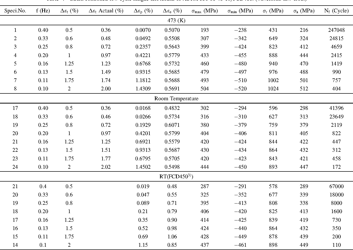 Table 4 Strain Controlled Low Cycle Fatigue Test Results Of ASTM 356 60 40