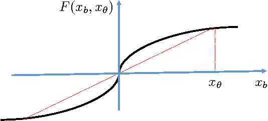 Figure 1 for Global analysis of Expectation Maximization for mixtures of two Gaussians