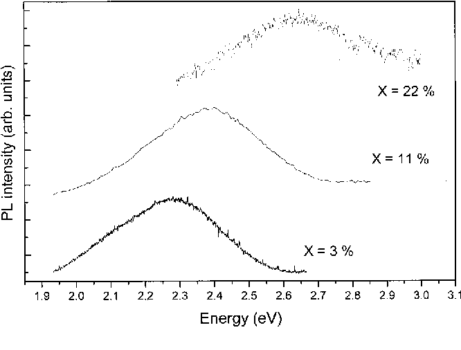 FIG. 1. Shift of the yellow band in AlXGa12XN alloys towards the blue with increasing Al mole fraction. The PL spectra were taken at temperature 12 K.