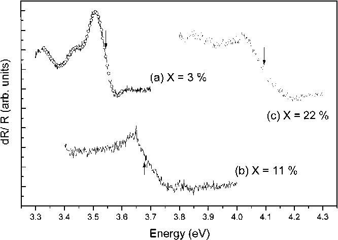FIG. 2. CER spectra of ~a! X53%, ~b! X511%; ~c! X522% of AlXGa12xN alloys at temperature 12 K. The solid lines are the experimental results, and the dotted line is the fitting to Eq. ~2!.