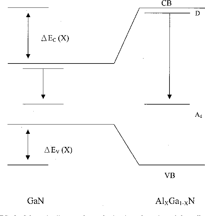 FIG. 3. Schematic diagram shows the band configuration of the yellow luminescence in AlGaN. The deep acceptor level Ad is assumed to be held fixed to a common level.