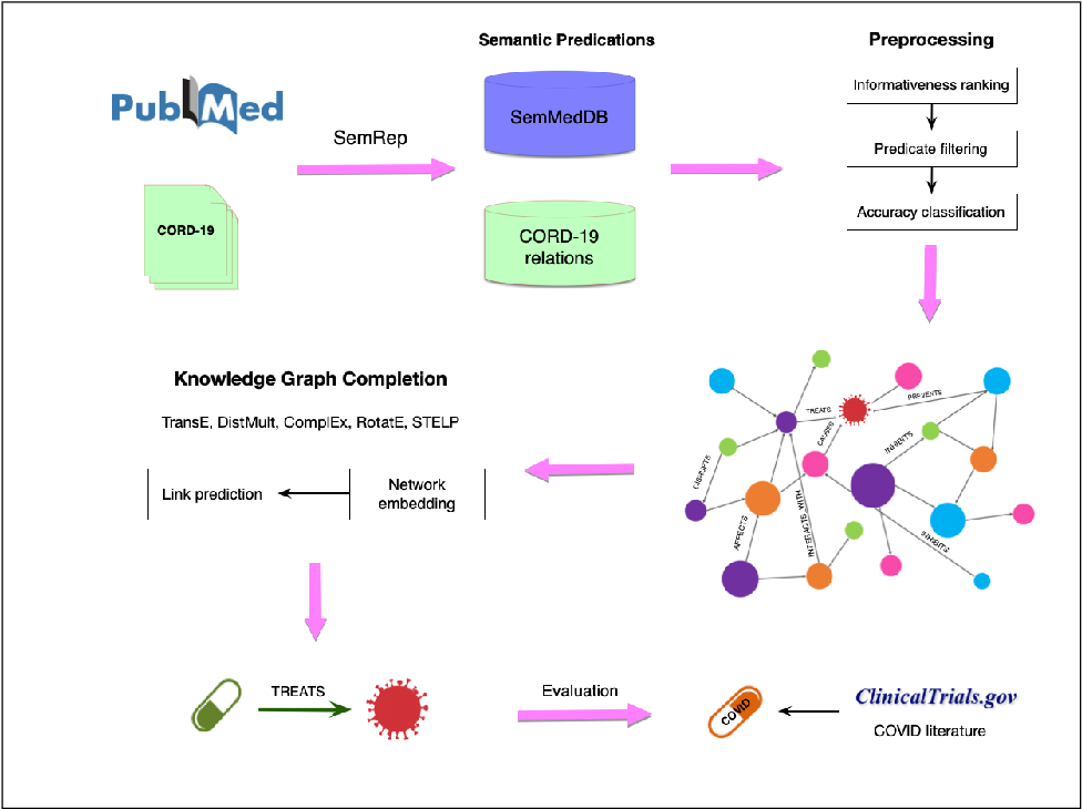 Figure 1 for Drug Repurposing for COVID-19 via Knowledge Graph Completion