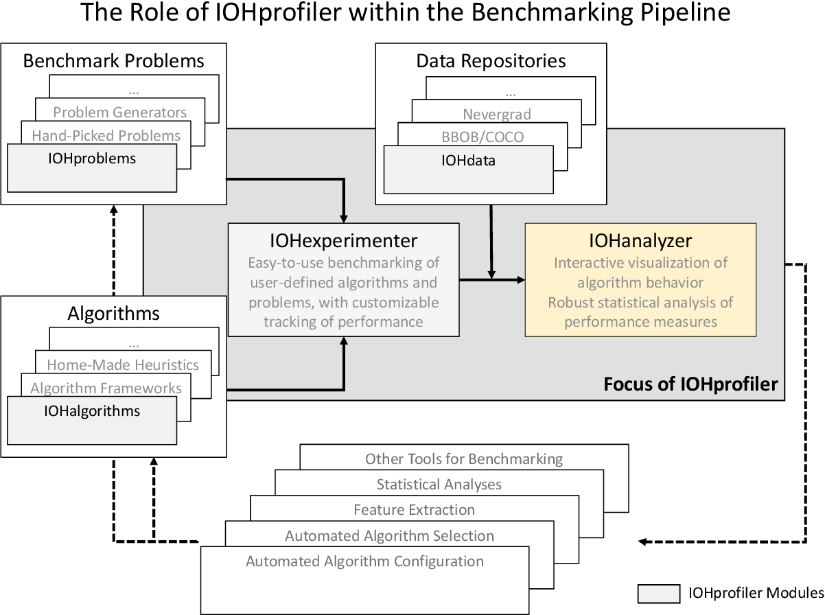 Figure 1 for IOHanalyzer: Performance Analysis for Iterative Optimization Heuristic