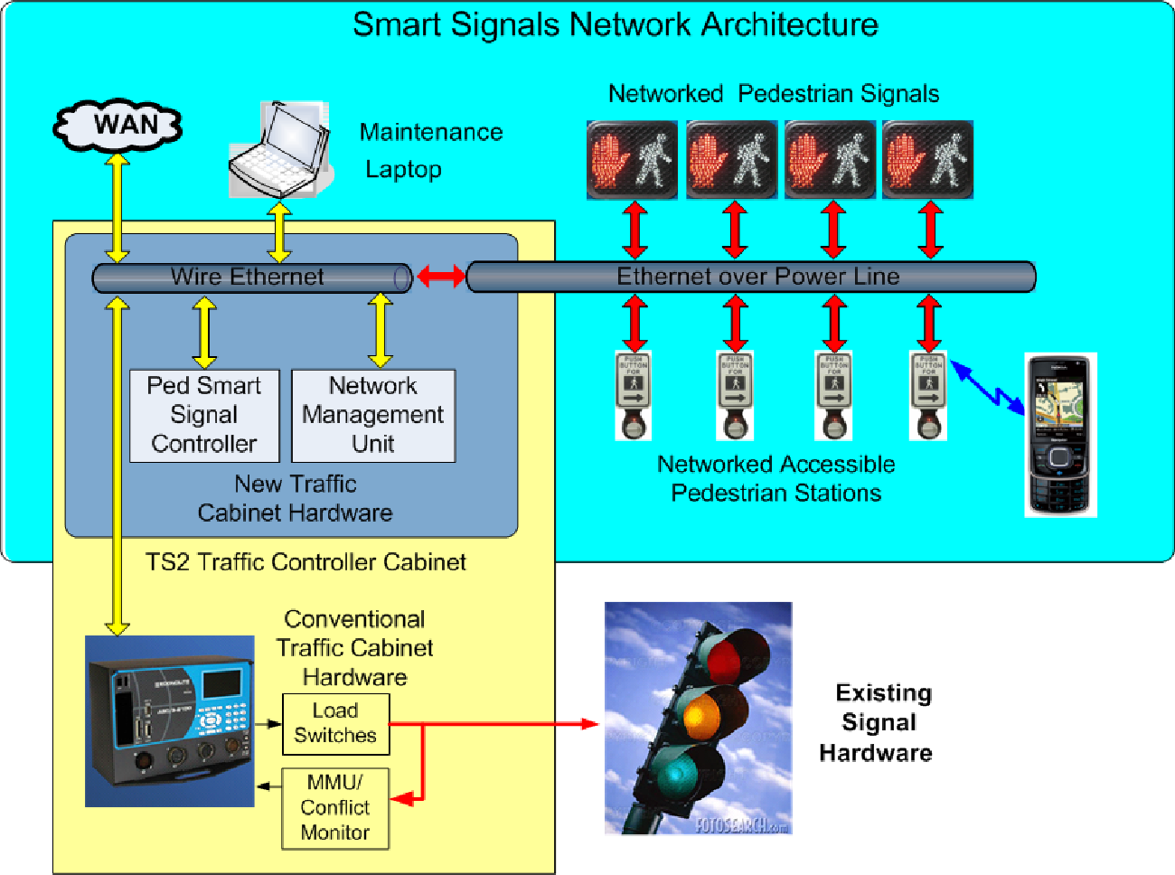 Figure 1 From Street Deployment Of Pedestrian Control Smart Traffic Hardware Monitor Block Diagram Signals Architecture For Signal