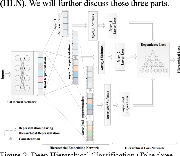 Figure 2 for Deep Hierarchical Classification for Category Prediction in E-commerce System