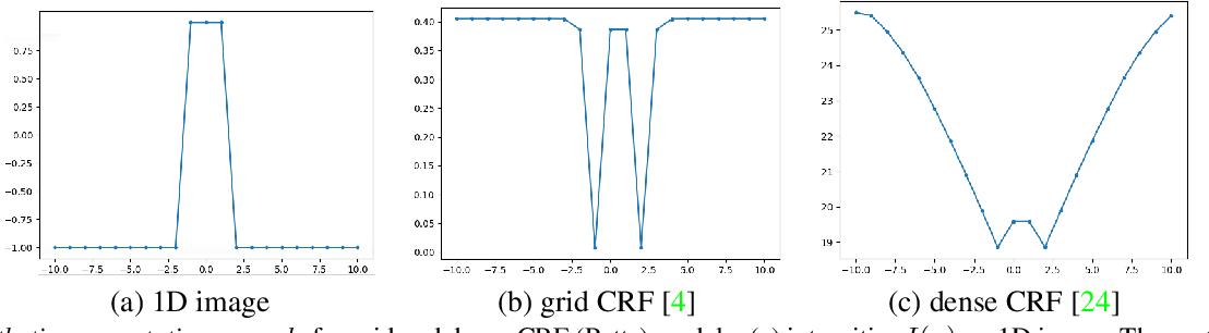 Figure 1 for ADM for grid CRF loss in CNN segmentation