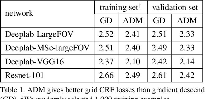 Figure 2 for ADM for grid CRF loss in CNN segmentation