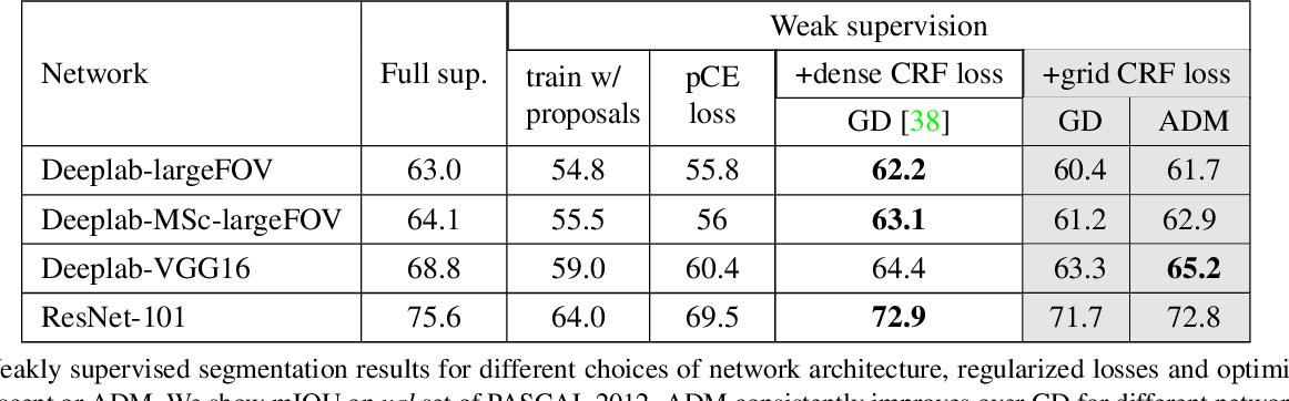 Figure 4 for ADM for grid CRF loss in CNN segmentation