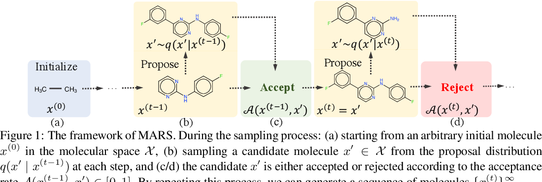 Figure 1 for MARS: Markov Molecular Sampling for Multi-objective Drug Discovery