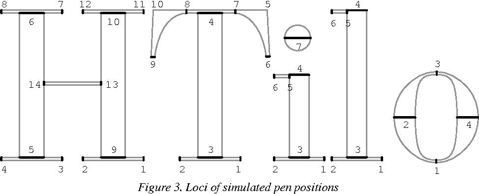Figure 3 from Parametrization of PostScript fonts through METAFONT