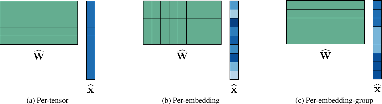 Figure 4 for Understanding and Overcoming the Challenges of Efficient Transformer Quantization