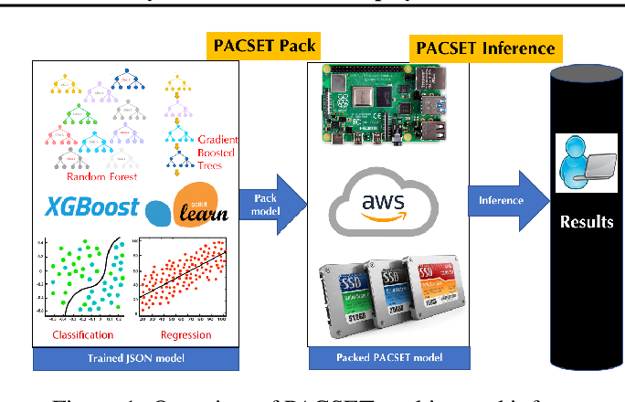 Figure 1 for PACSET (Packed Serialized Trees): Reducing Inference Latency for Tree Ensemble Deployment