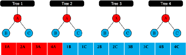 Figure 3 for PACSET (Packed Serialized Trees): Reducing Inference Latency for Tree Ensemble Deployment