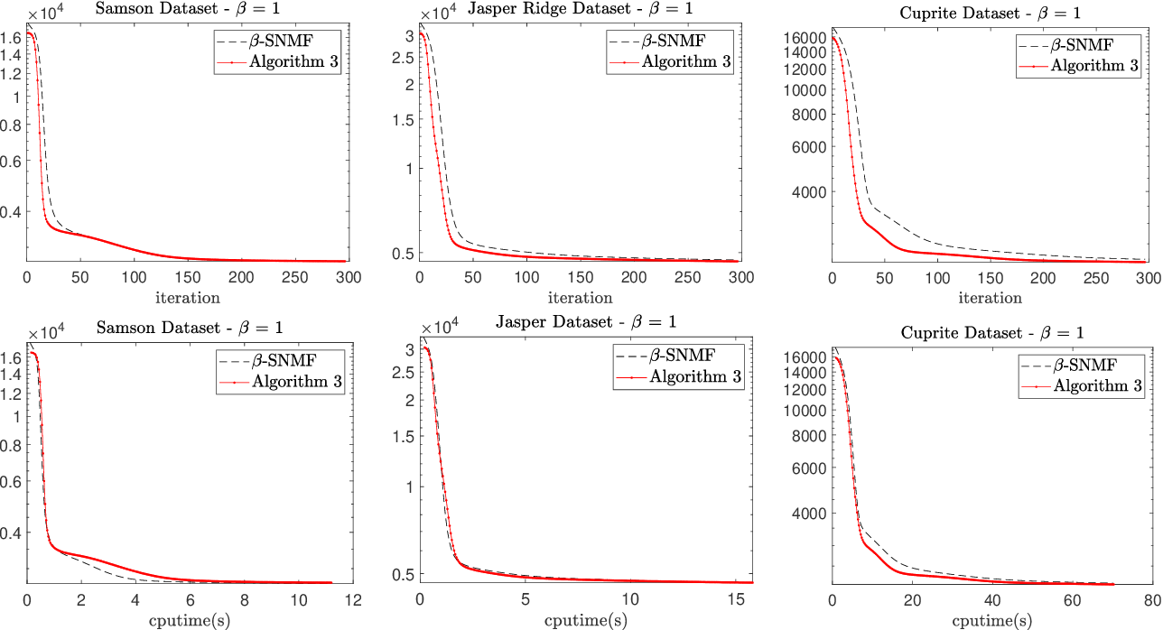 Figure 2 for Multiplicative Updates for NMF with $β$-Divergences under Disjoint Equality Constraints