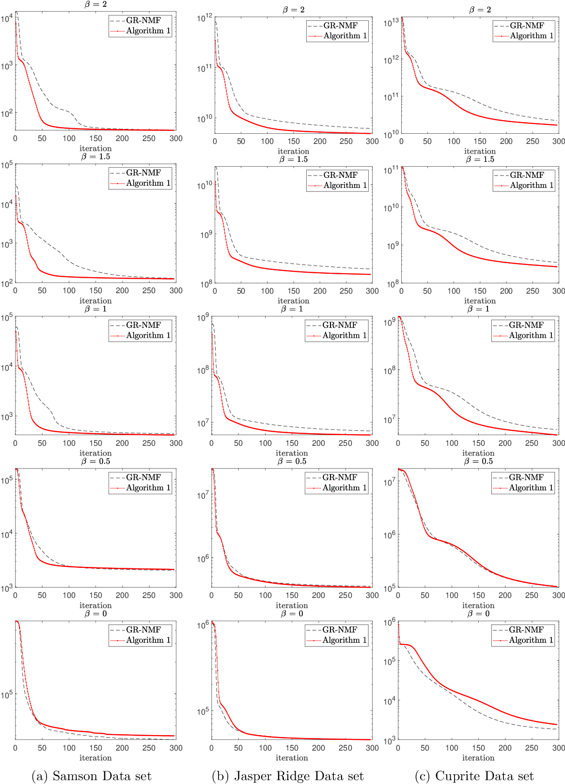 Figure 4 for Multiplicative Updates for NMF with $β$-Divergences under Disjoint Equality Constraints