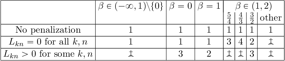 Figure 1 for Multiplicative Updates for NMF with $β$-Divergences under Disjoint Equality Constraints