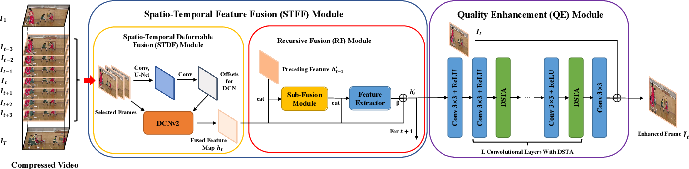 Figure 3 for Recursive Fusion and Deformable Spatiotemporal Attention for Video Compression Artifact Reduction