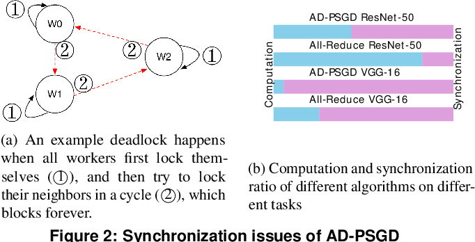 Figure 2 for Heterogeneity-Aware Asynchronous Decentralized Training