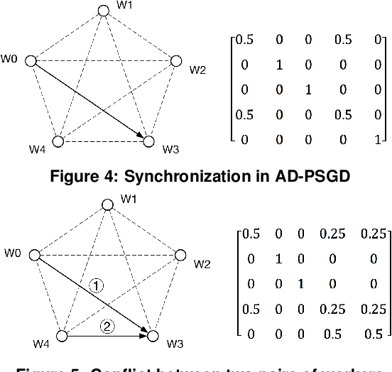 Figure 3 for Heterogeneity-Aware Asynchronous Decentralized Training