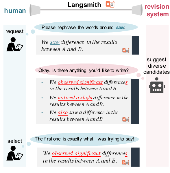Figure 1 for Langsmith: An Interactive Academic Text Revision System