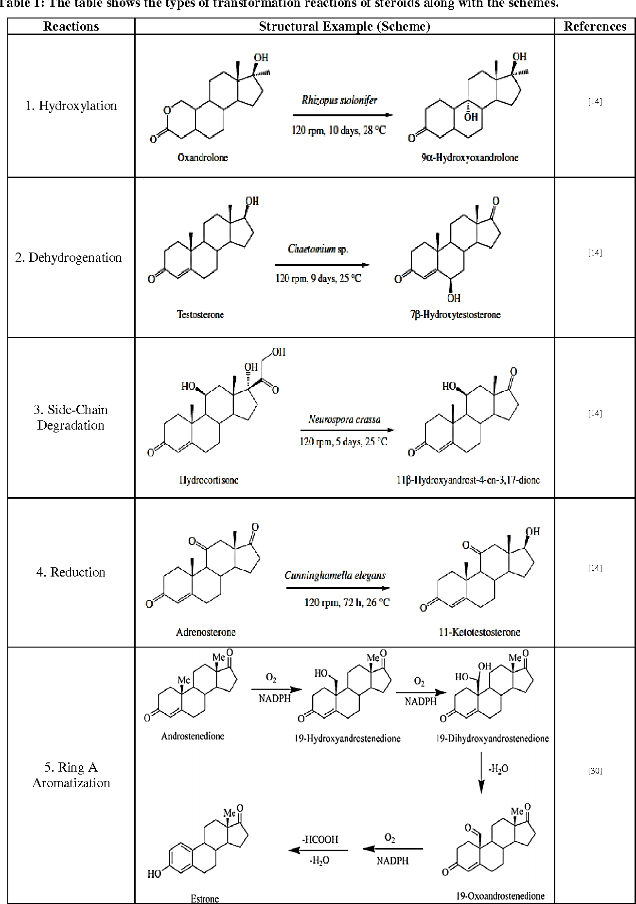Table 1 from MICROBIAL TRANSFORMATION OF STEROIDS : A FOCUS ON TYPES