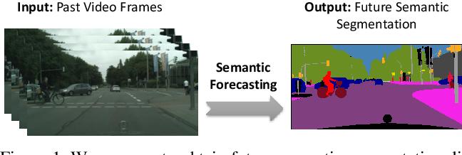 Figure 1 for Segmenting the Future