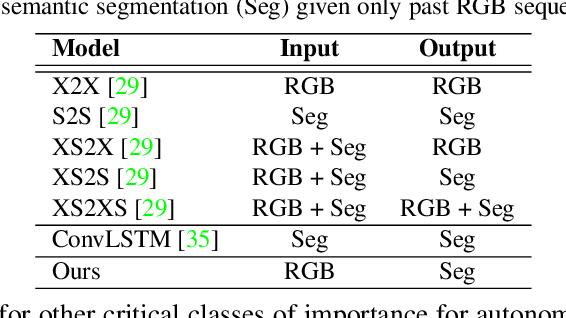Figure 2 for Segmenting the Future