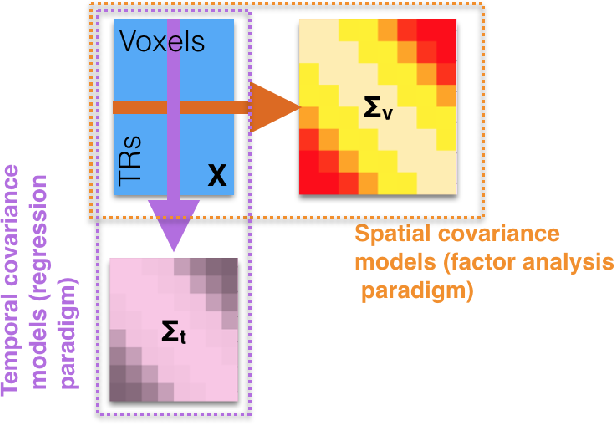 Figure 1 for Matrix-normal models for fMRI analysis