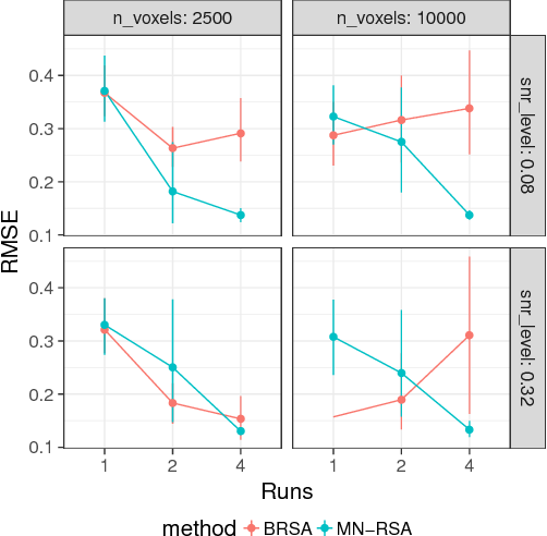 Figure 3 for Matrix-normal models for fMRI analysis