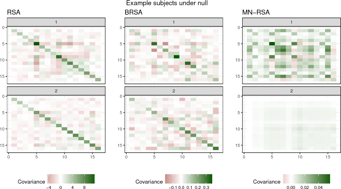 Figure 4 for Matrix-normal models for fMRI analysis