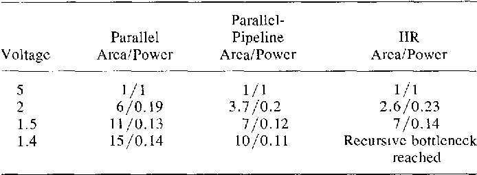 TABLE III NORMALIZEDAREAIPOWER FOR VARIOUS SUPPLY VOLTAGE FOR PLOTS 2, 3, AND 4 IN FIG. 10