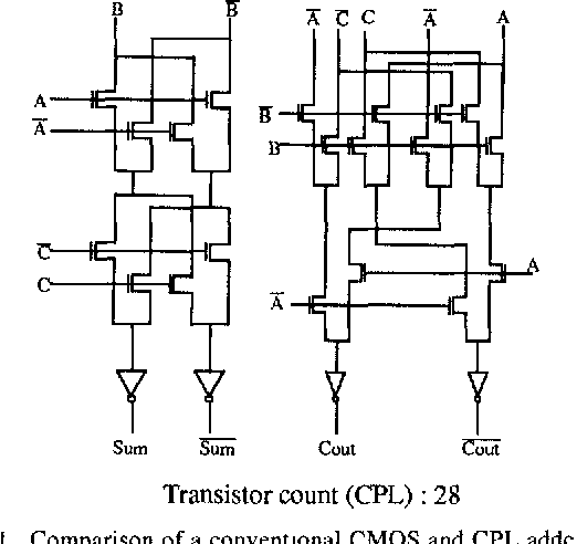Fig. 1. Comparison of a conventional CMOS and CPL adders [8].