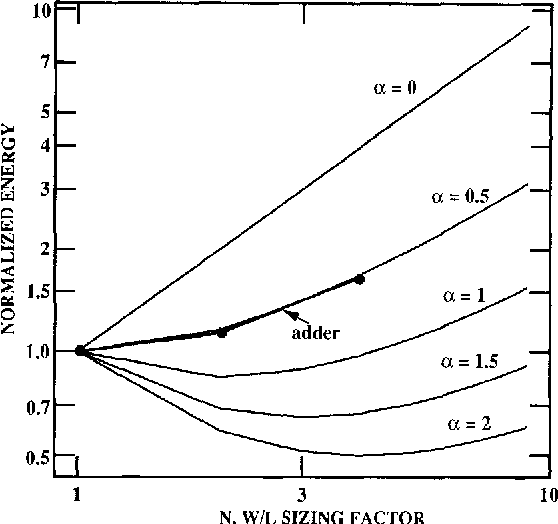 Fig. 6. Plot of energy versus transistor sizing factor for various parasitic contributions.