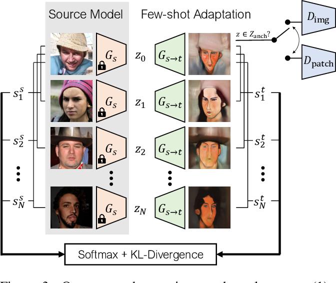 Figure 4 for Few-shot Image Generation via Cross-domain Correspondence