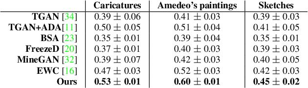 Figure 3 for Few-shot Image Generation via Cross-domain Correspondence
