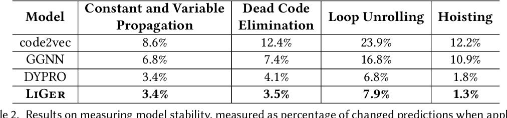 Figure 4 for Learning Blended, Precise Semantic Program Embeddings