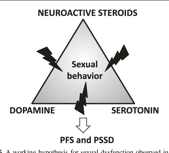 Post ssri sexual dysfunction how long