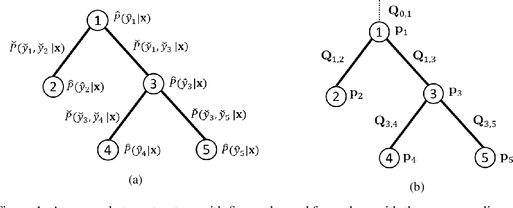 Figure 1 for Distributionally Robust Graphical Models