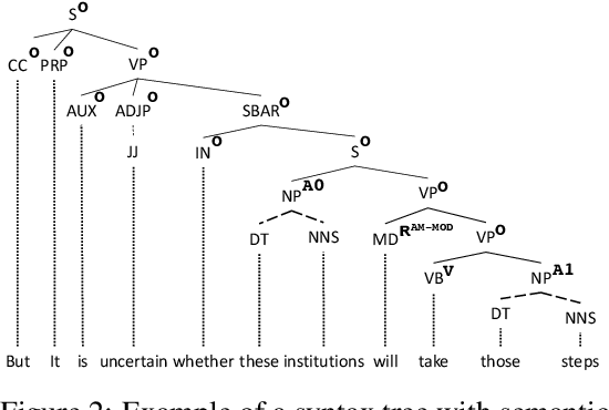 Figure 3 for Distributionally Robust Graphical Models