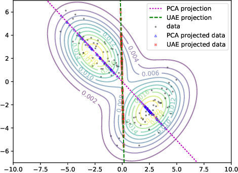Figure 1 for Uncertainty Autoencoders: Learning Compressed Representations via Variational Information Maximization