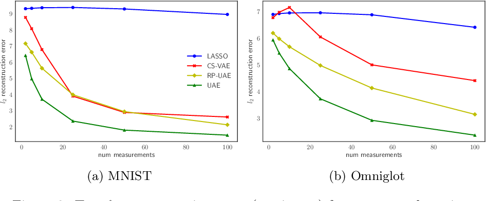 Figure 3 for Uncertainty Autoencoders: Learning Compressed Representations via Variational Information Maximization