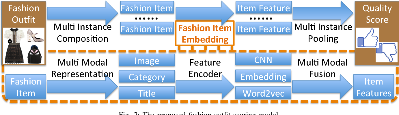 Figure 2 for Mining Fashion Outfit Composition Using An End-to-End Deep Learning Approach on Set Data