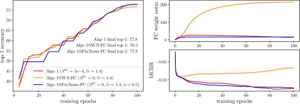 Figure 3 for FixNorm: Dissecting Weight Decay for Training Deep Neural Networks