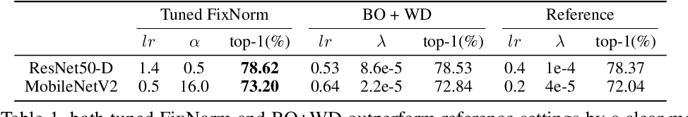 Figure 2 for FixNorm: Dissecting Weight Decay for Training Deep Neural Networks