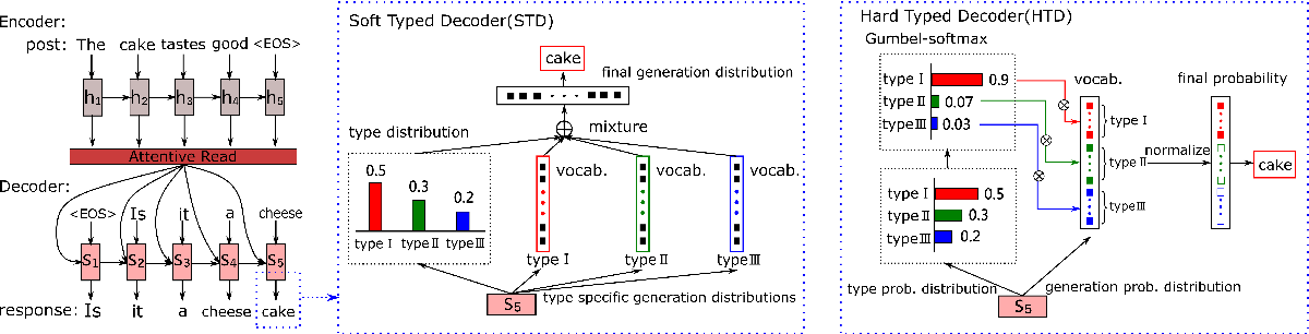 Figure 3 for Learning to Ask Questions in Open-domain Conversational Systems with Typed Decoders