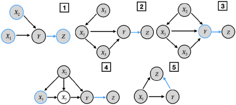 Figure 3 for Optimization-based Causal Estimation from Heterogenous Environments