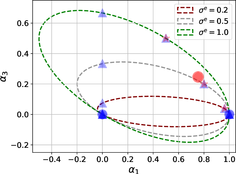 Figure 1 for Optimization-based Causal Estimation from Heterogenous Environments